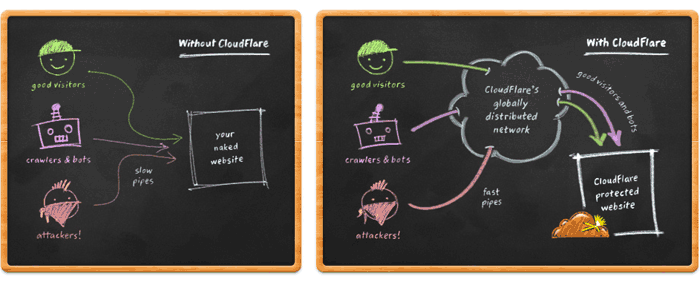 CloudFlare Diagram